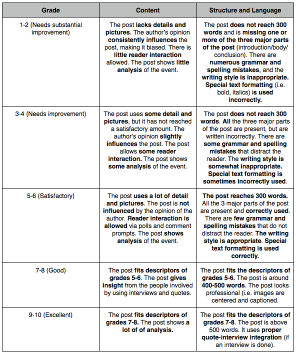 08.03 body parts writing assignment rubric